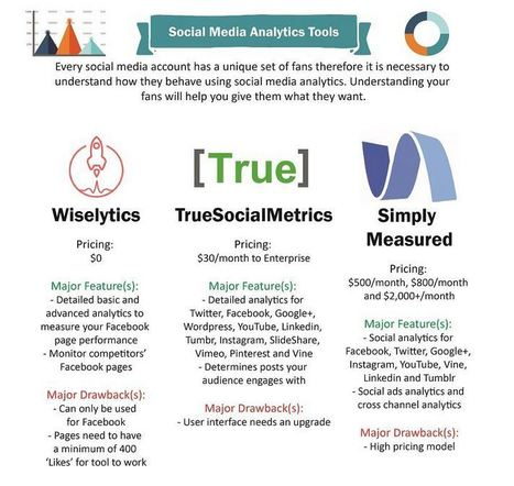 Social media tools for business, You Never Heard About   Digital Brand Marketing   Scoop.it