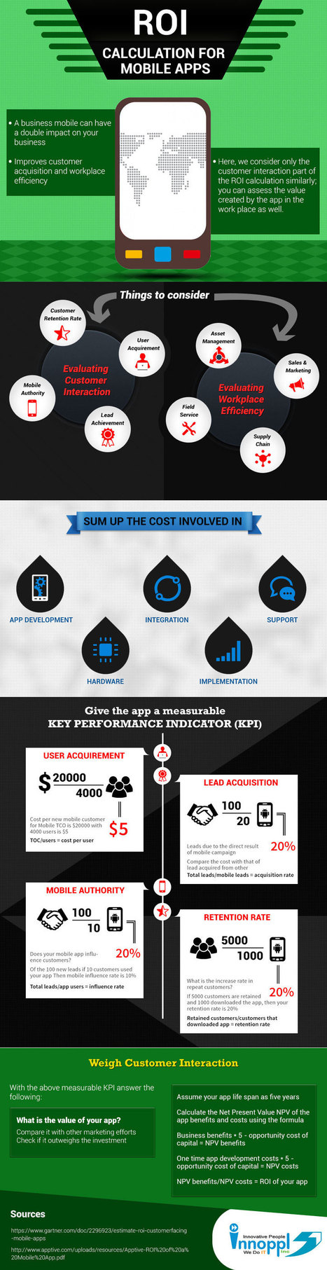 Cálculo del ROI para APPs #infografia #infographic #software | aprender a emprender | Scoop.it