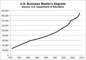 Is the MBA Obsolete? - Forbes | Social Media Strategy for Personal Branding - emba.it | Scoop.it