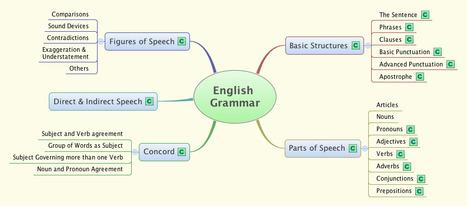 English Grammar Lessons | learn English Grammar!! | Scoop.it