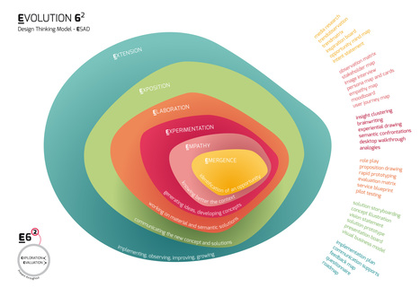 Design Thinking Model E.volution 6   Design Thinking   Scoop.it