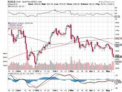 Ed Steer on Gold & Silver performance yesterday | Gold and What Moves it. | Scoop.it