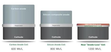 Ny teknik kan ge din mobil dubbel batteritid | Teknologifronten i min digitala värld | Scoop.it