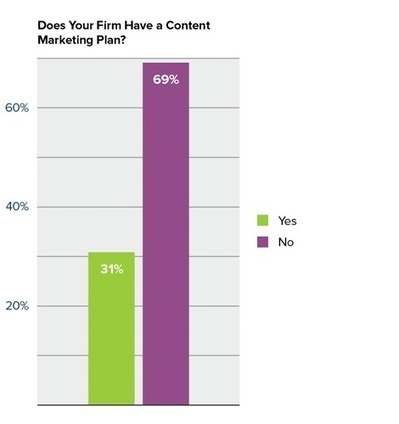 Content Marketing Planning 2013 Webinar Recap   Hinge   Digital Marketing   Scoop.it