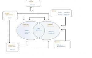 PLE y Trabajo de Investigación enBachillerato | EnsinoTec | Scoop.it