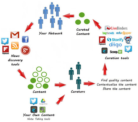 Curation: Creatively Filtering Content | Organización y Futuro | Scoop.it
