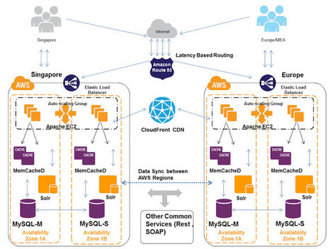 Cloud, Big Data and Mobile: Cost of Latency and Route53 LBR | Cloud IaaS | Scoop.it