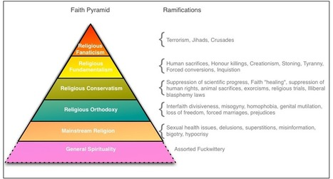 The Hierarchy of Religious Beliefs | The Atheism News Magazine | Scoop.it