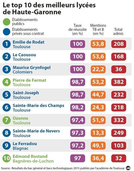 Baccalauréat : le palmarès des meilleurs lycées | La lettre de Toulouse | Scoop.it