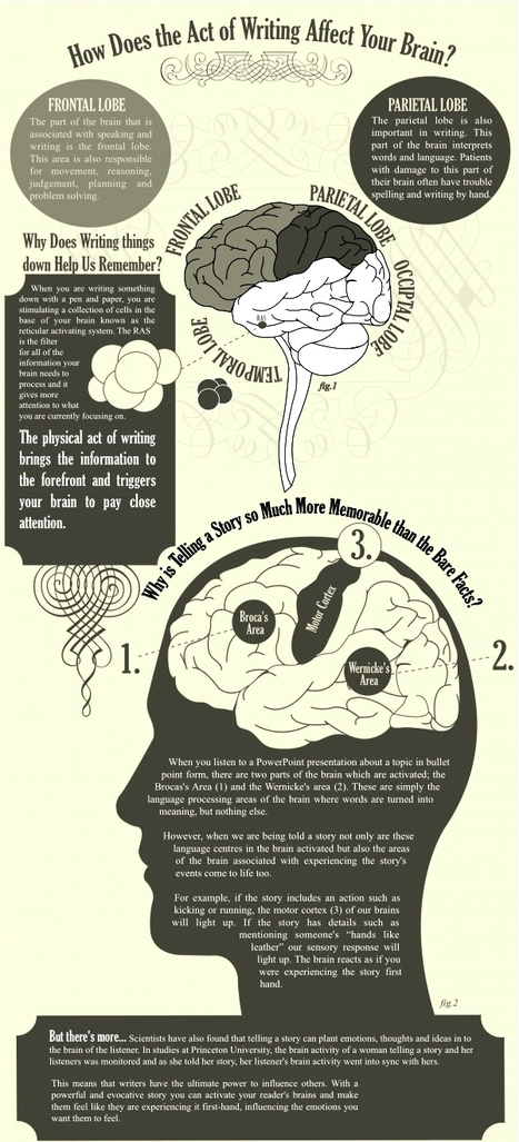 How writing affects your brain | Writing and such | Scoop.it