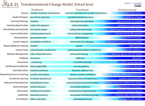 How Do You Design a Great School (& A Great System)? | Leadership to change our schools' cultures for the 21st Century | Scoop.it