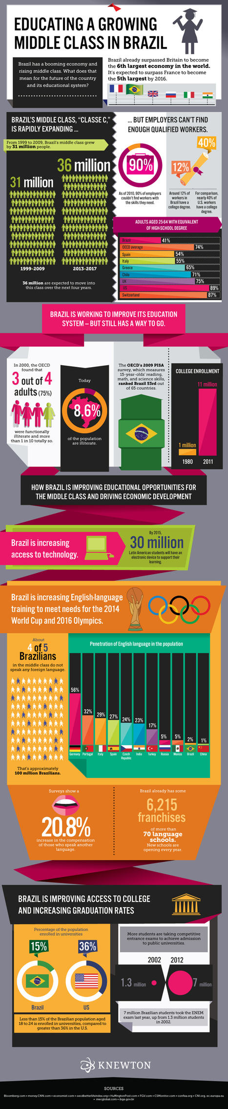 Education in Brazil & A Growing Middle Class | Gestão do Conhecimento | Scoop.it