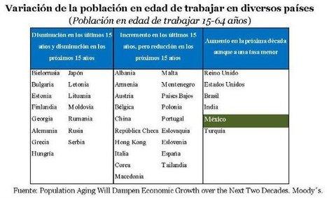 El tsunami demográfico que se avecina - Forbes Mexico | Ideas sobre  envejecimiento | Scoop.it