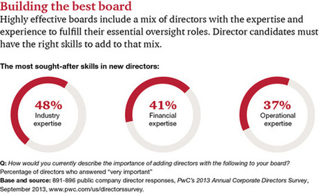 Board composition and behavior | Strategy & Human Resources | Scoop.it