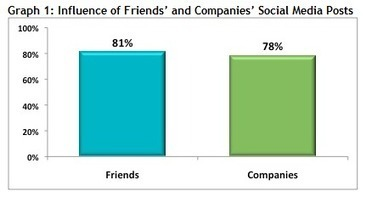 Are Brands Wielding More Influence In Social Media Than We Thought? - Forbes | Future Of Advertising | Scoop.it