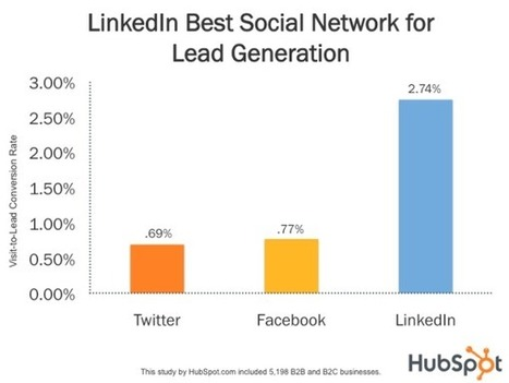 LinkedIn 277% More Effective Than All Of Social Media For Business Lead Generation | For All Linkedin Lovers | Scoop.it