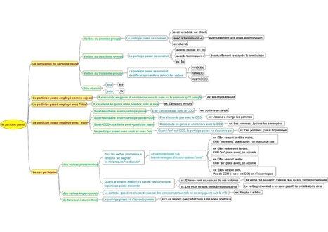 Participe passé et son accord en carte heuristique - Madame Piller Français-Latin | Cartes mentales, mind maps | Scoop.it