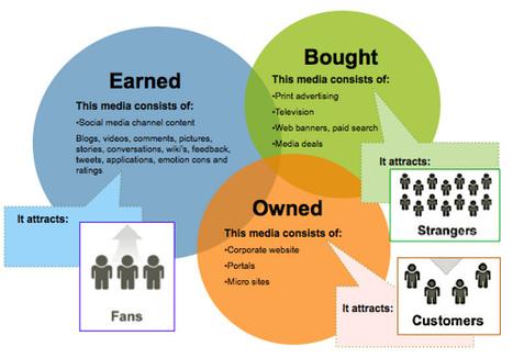 Paid, Earned, Owned : les gros mots du social média expliqués simplement | E-Communication | Scoop.it