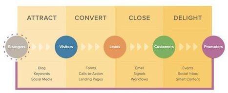Inbound Marketing : les étapes pour (mieux) convertir - Remarqbl | OmniChannel - MultiChannel - CrossChannel Retail Strategies | Scoop.it