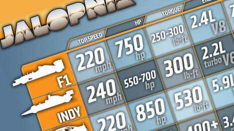 INFOGRAPHIC: How Do The World's Race Cars Compare With Each Other? | Chummaa...therinjuppome! | Scoop.it