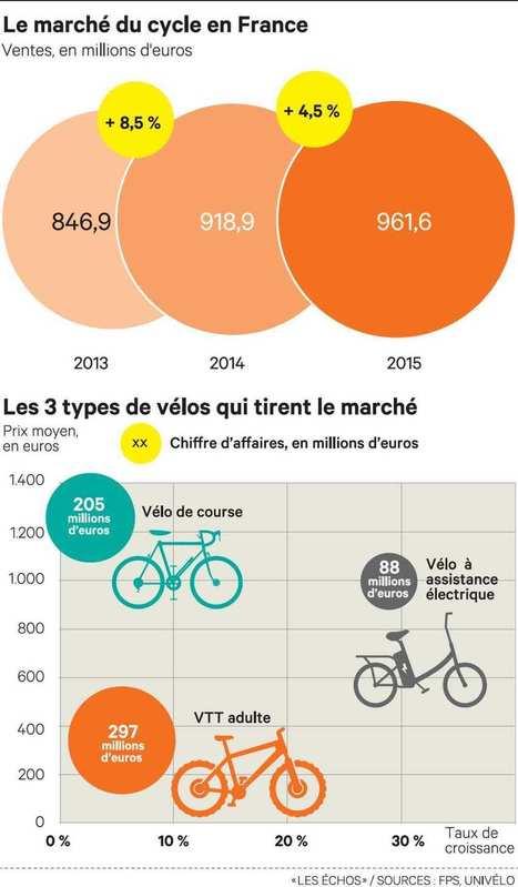 La belle échappée du marché du vélo en France l Les Echos | Mobilités | Scoop.it