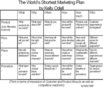The World's Shortest Marketing Plan - Think Tank | Business in a Social Media World | Scoop.it