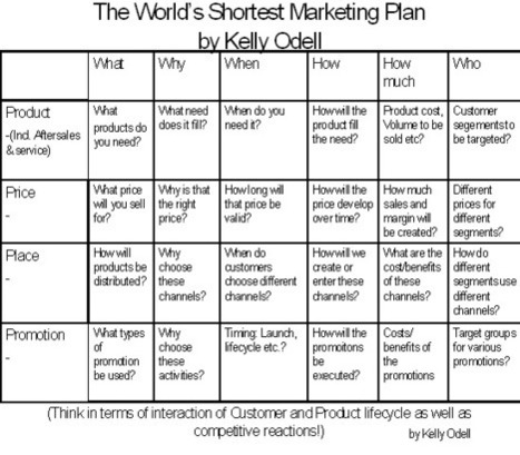 The World's Shortest Marketing Plan - Think Tank | New Product Design and Development | Scoop.it