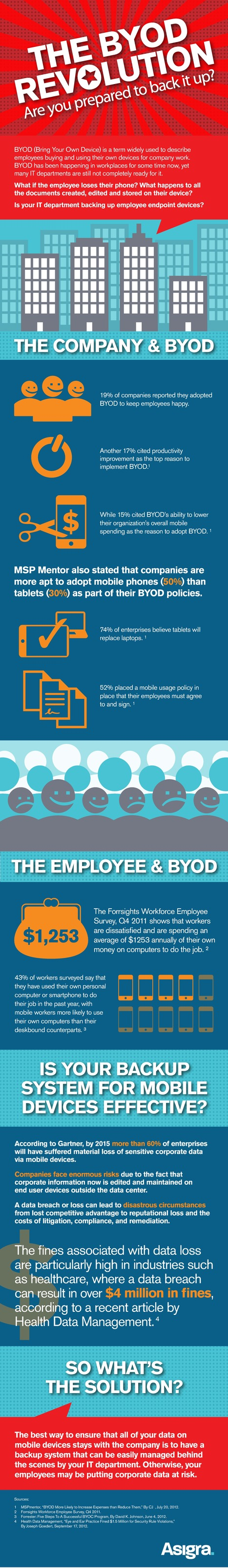 INFOGRAPHIC: The BYOD Revolution | CloudTweaks | L'Univers du Cloud Computing dans le Monde et Ailleurs | Scoop.it
