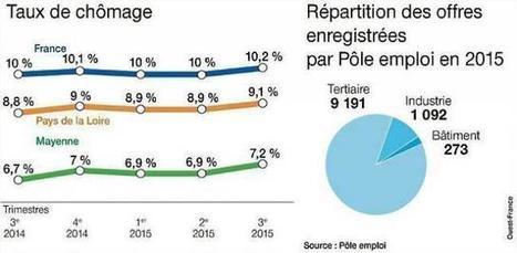 Emploi. Ces offres qui ne trouvent pas preneur en Mayenne | Économie de proximité | Scoop.it