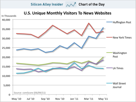 CHART OF THE DAY: Huffington Post Traffic Zooms Past The New York Times | Brand & Content Curation | Scoop.it
