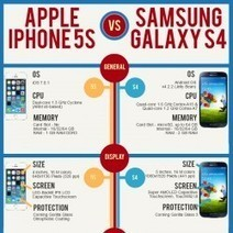 Apple iPhone 5S vs. Samsung Galaxy S4 | Visual.ly | Social Media and Web Infographics hh | Scoop.it