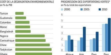 """""""La croissance verte n'est pas un luxe, c'est une opportunité de développement""""   ISR, DD et Responsabilité Sociétale des Entreprises   Scoop.it"""