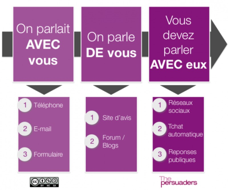Les entreprises vers la maturité digitale ? MediasSociaux.fr | Beyond Web and Marketing 3.0 | Scoop.it