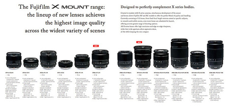 The Online Photographer: Fujifilm Gets It and Sony Doesn't | Fuji X-Series | Scoop.it