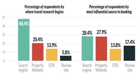 How leisure travellers are researching and booking hotels | Tourisme Tendances | Scoop.it