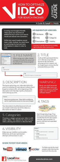 How to Optimize Videos for SEO - Infographic   SEM News - SEO   Video SEO   Scoop.it