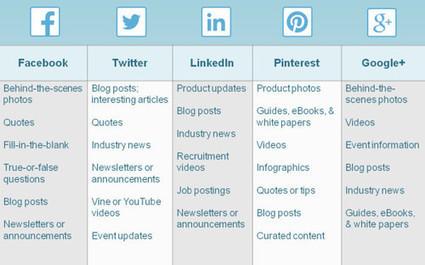 Guida completa per le pubblicazioni sui social network: orari, tipologie di post, programmazione | Trovalavoroweb | Scoop.it