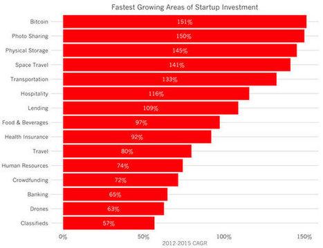 Start-up : quels sont les secteurs qui explosent ? | Entrepreneuriat et startup : comment créer sa boîte ? | Scoop.it