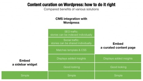 Content curation on Wordpress: how to do it right. | Curation & The Future of Publishing | Scoop.it
