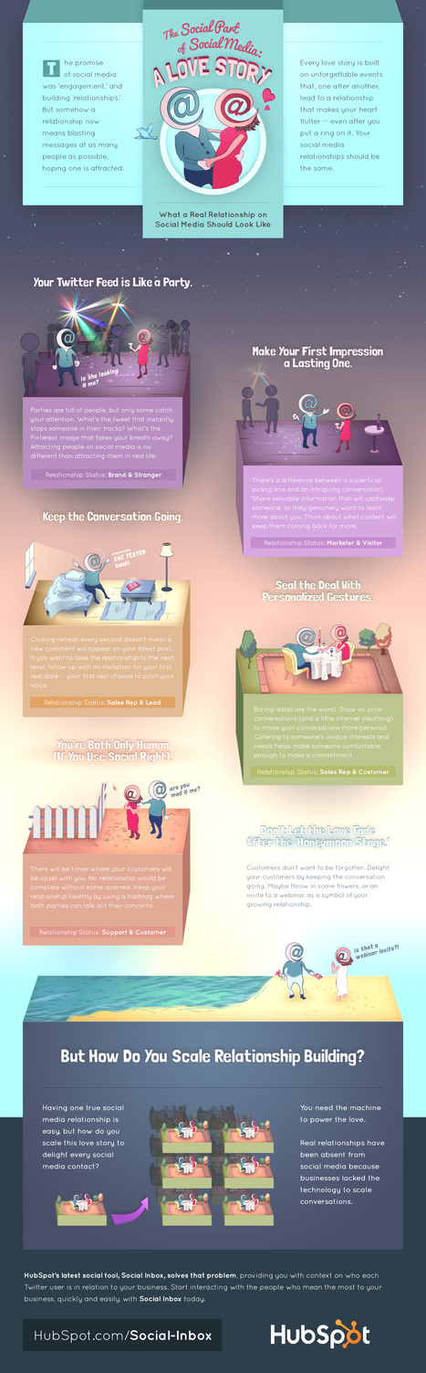 Infographic: How to scale relationship building with social media | World of Meaningful Infograph | Scoop.it