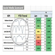 Think Like a CMO, Scrap Like a Social Media Director | Media | Scoop.it