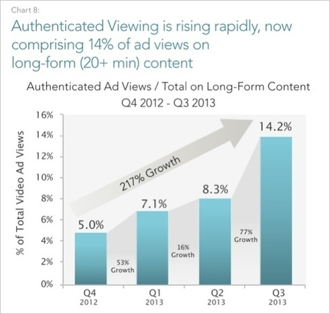 FreeWheel Q3 Report: Video Ads in TV Everywhere Content Triple ... | second screen | Scoop.it
