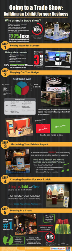 Creating The Perfect Trade Show Exhibit - Infographic | Social Media Marketing | Scoop.it