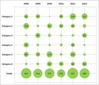 Matrix bubble chart with Excel - E90E50fx | Excel | Scoop.it