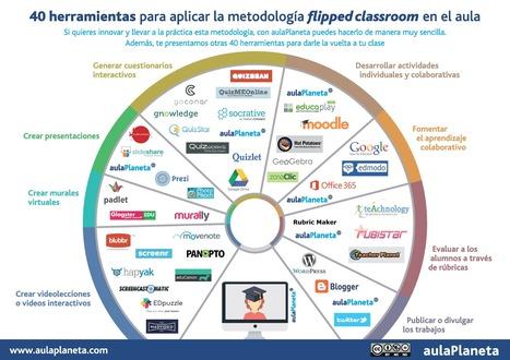 40 Herramientas para Aplicar Clase Invertida | Infografía | Educacion, ecologia y TIC | Scoop.it