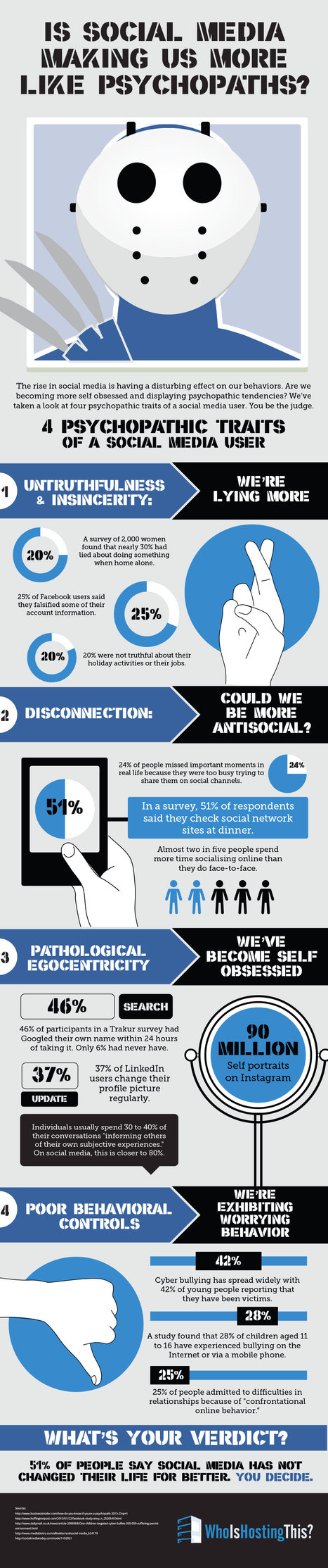 [INFOGRAPHIC] Is Social Media Turning Us Into Psychopaths? - WhoIsHostingThis | The Marketing Technology Alert | Scoop.it