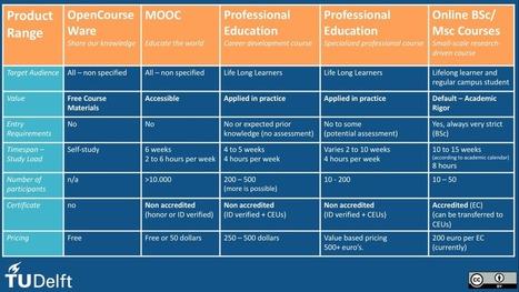 Online onderwijs is meer dan MOOCs | MOOC-SCOOP | Scoop.it