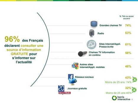 Seulement 13% des Français ont déjà acheté un contenu payant d'information en ligne | Offremedia | Medias today | Scoop.it