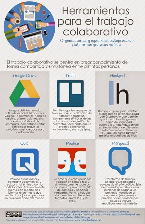 Herramientas para el trabajo colaborativo. Infografía | #TIC | Scoop.it