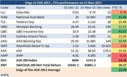 Dogs of the ASX 2013 YTD performance as on 13 N... | Dogs of the ASX 2013 YTD performance | Scoop.it